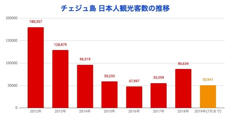 チェジュ島へ訪れる日本人観光客数
